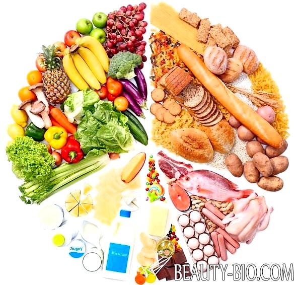 Диета и Раздельное питание