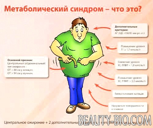 Ожирение абдоминальное